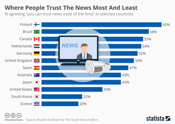clcik to see Greece has the least trust